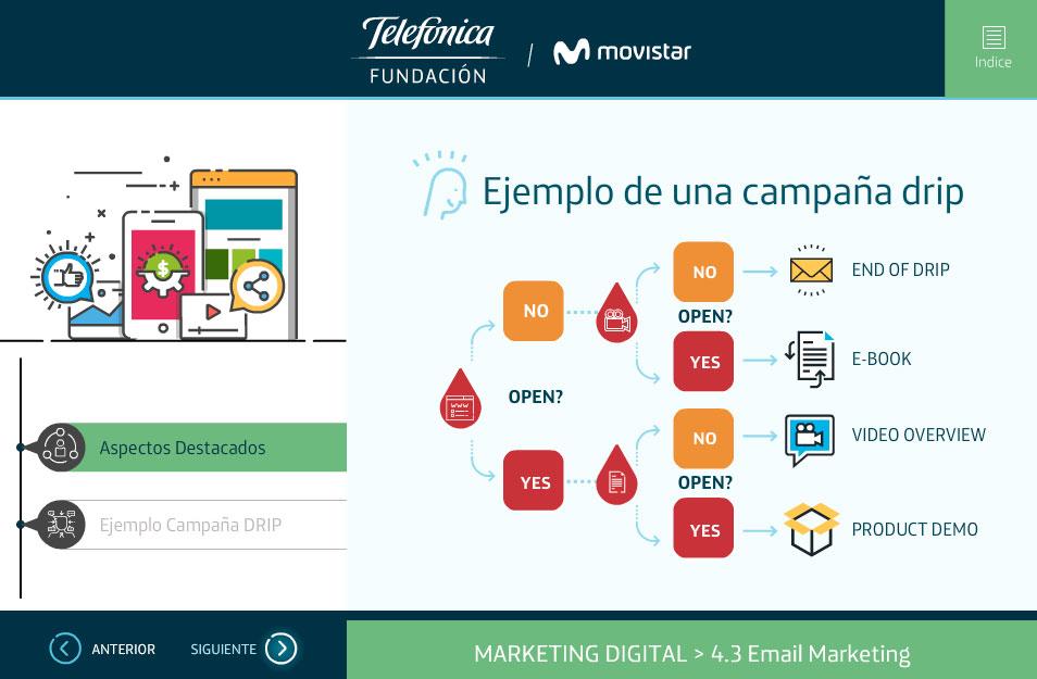 elearning marketing digital fundacion telefonica quito plataformas digitales campania rip
