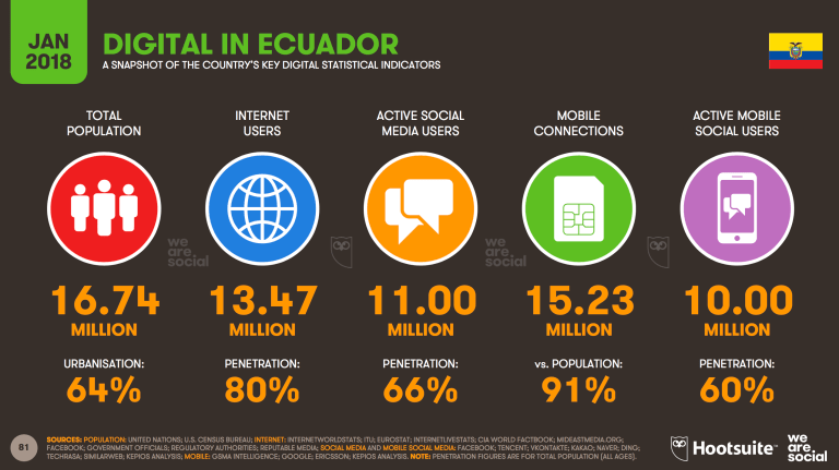 Estadisticas de marketing digital en el 2018 2019 2020 quito ecuador guayaquil